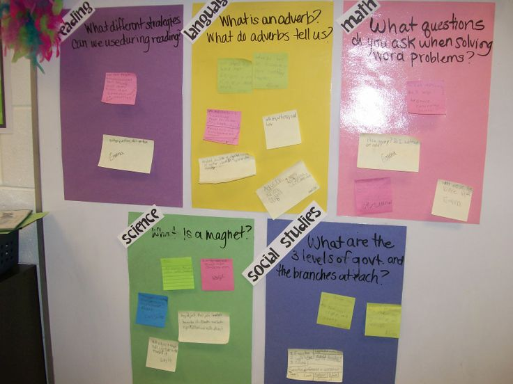 I think it's a great idea to make a posted Essential Question be interactive. Students can use sticky notes to respond. :) Jodi from The Clutter-Free Classroom www.CFClassroom.com