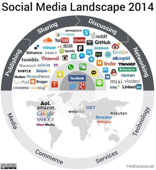 Social-media-landscape-2014, blog n.a.v. het nieuwe overzicht door Frédéric Cavazza