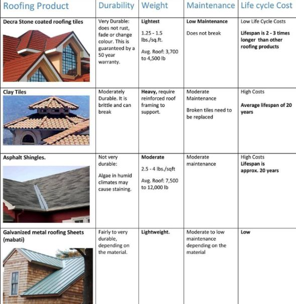 Decra roofing tiles kenya call us on 0720803295 for Roofing styles in kenya