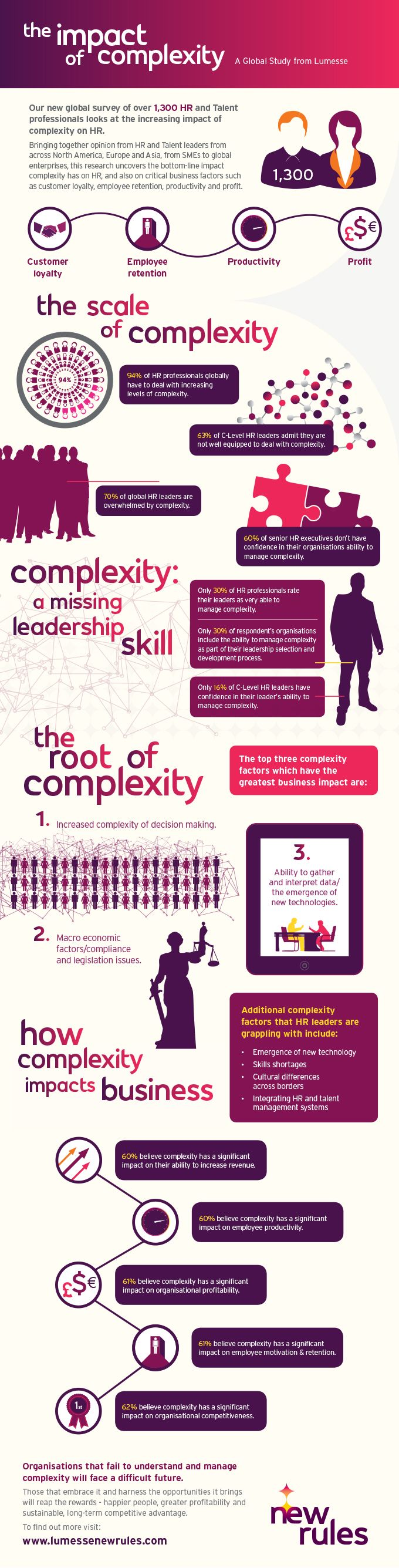 The impact of complexity on the workplace.