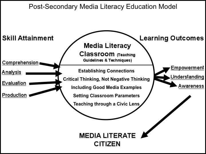 Media Literacy Model for middle school students and older
