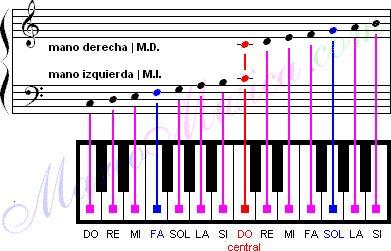 El teclado del piano  es lo que usa el pianista para accionar el sonido en el instrumento musical. Es importante conocerlo , ya que a través...