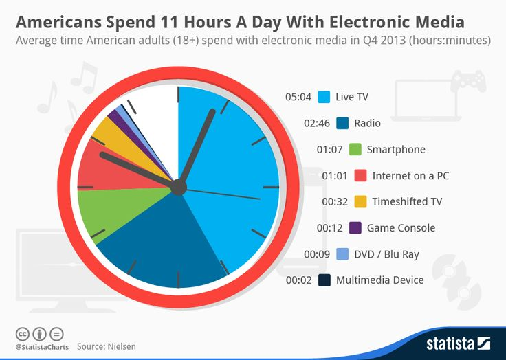 Infographic: Americans Spend 11 Hours A Day With Electronic Media | Statista