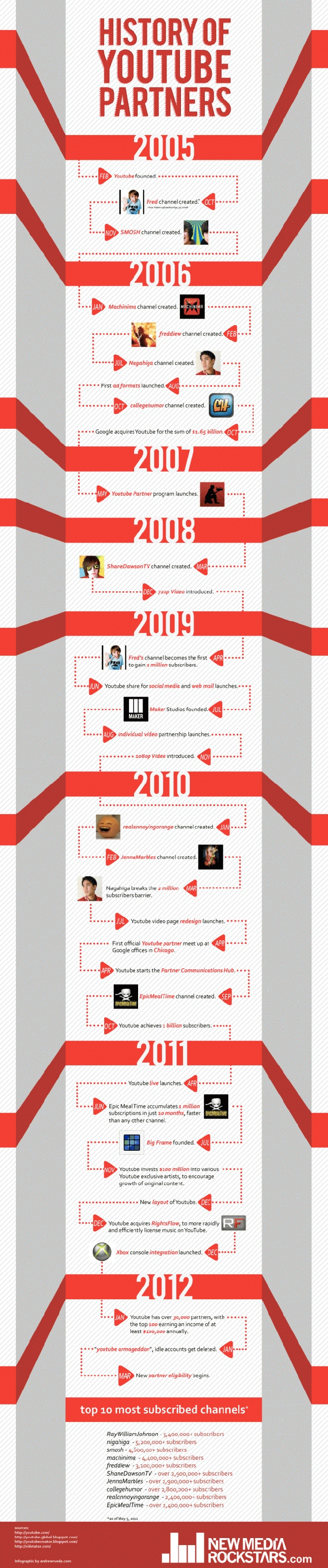 History of #Youtube Partners