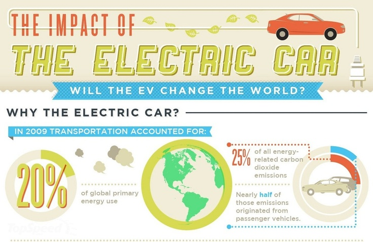 the development and impact of the electric vehicle Impact of widespread electric vehicle adoption on the electrical utility business the purpose of this paper is to investigate the impact of electrical vehicles (evs) on america's utility and research and development (r&d.
