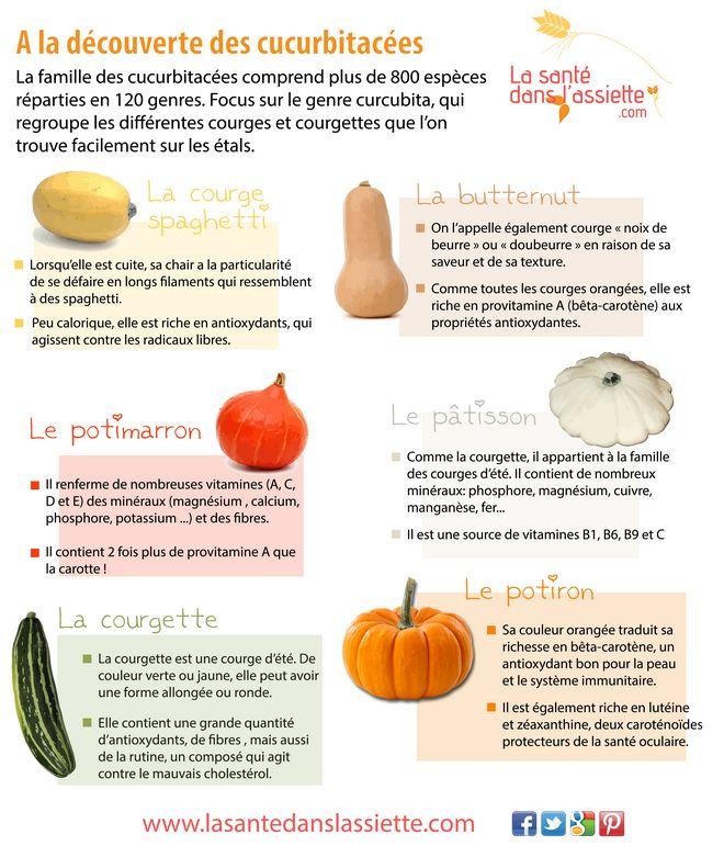 La Santé dans l'Assiette: Fiche pratique - A la découverte des cucurbitacées