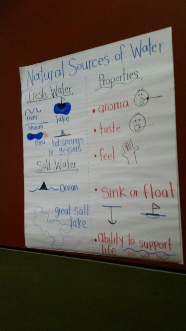 Natural sources of water anchor chart from workshop ...