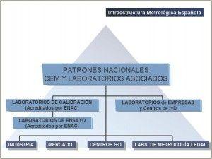 El Centro Español de Metrología (CEM), máximo órgano técnico de la Metrología. #Topografía #TCP #TCPGPS #CertificadoCalibracion #GPS #EstaciónTotal #topógrafo #Topcon #Leica #Trimble #calibracióntopografía #CEM #ENAC