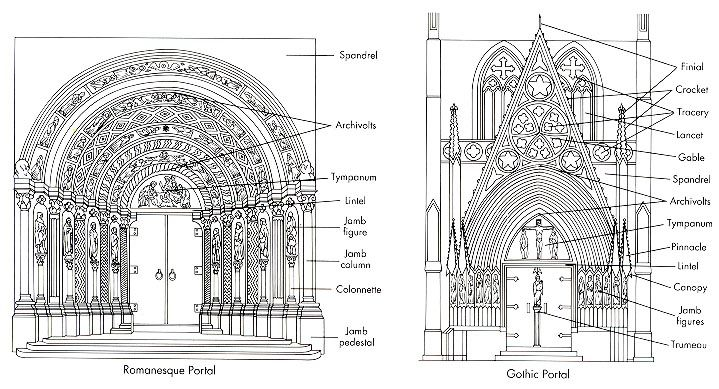 Romanesque vs gothic portals medieval studies for Architectural decoration terms