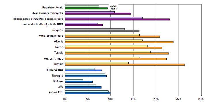 Taux de chômage de la population active ayant un lien avec l'immigration selon l'origine entre 2008 et 2011. © Min. int.