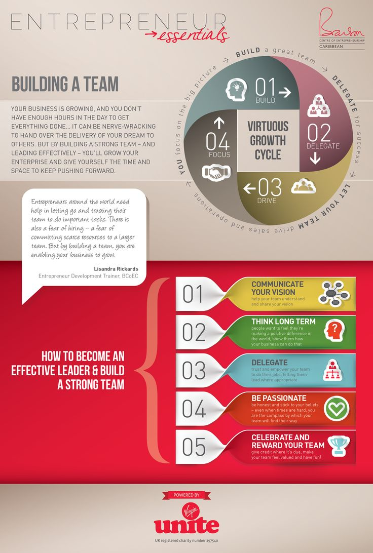 Infographic: How to Build A Team