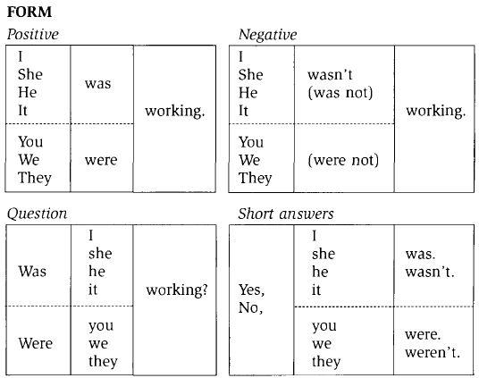 "Veja os outros ""Posts"" sobre Present Continuous: inglesnodiaadia.blogspot.com.br/2013/05/present-continuous-lesson-plan..."