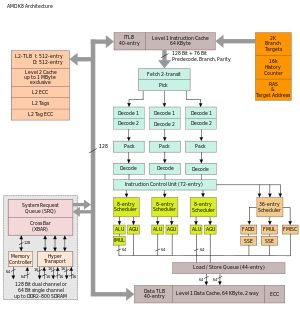 Athlon 64 - Wikipedia, the free encyclopedia