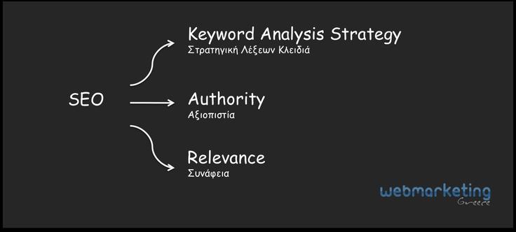 Basic SEO strategy in Greek