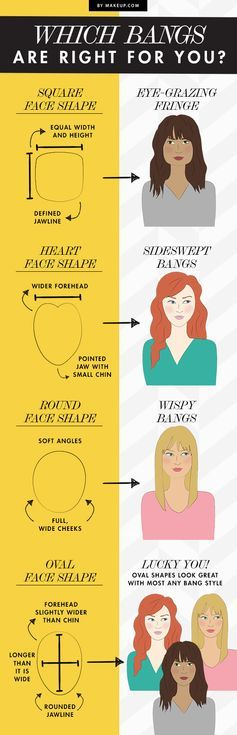 We spend half our life think about getting bangs, but we tend to talk ourselves out of it. We've got the perfect guide for choosing the right style of bangs for your face shape (so you know they'll look good!).