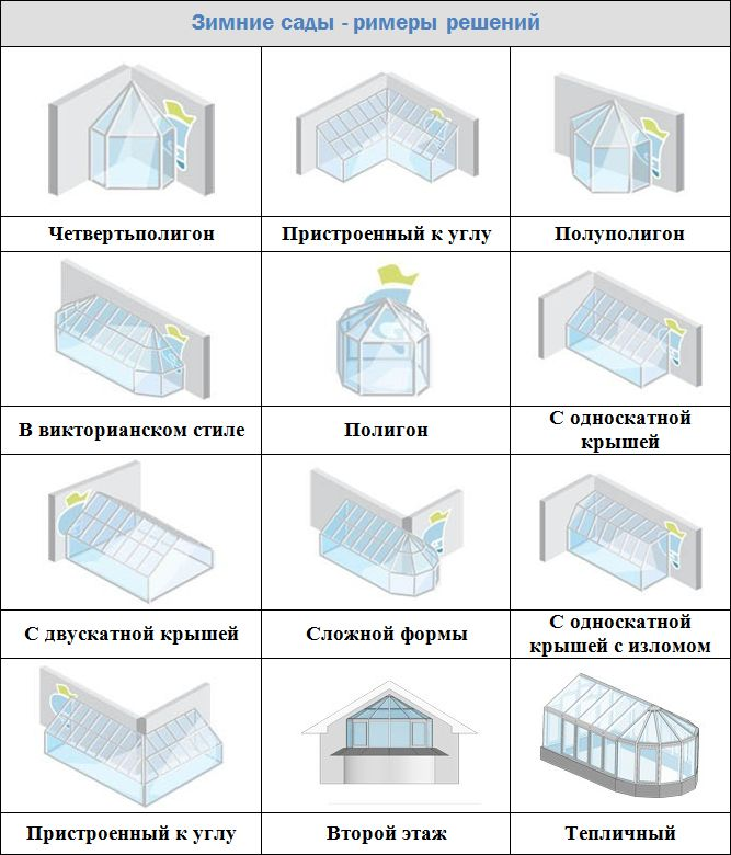 Зимний сад - дом из стекла для любой погоды