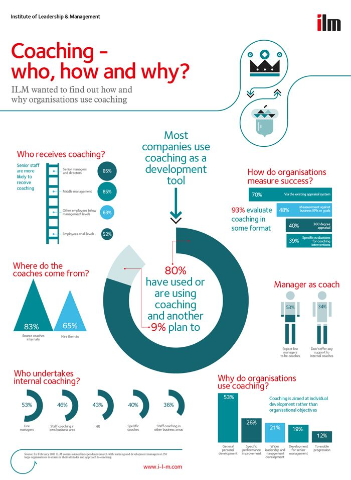 Coaching - who, how & why? Useful infographic from recent ILM research