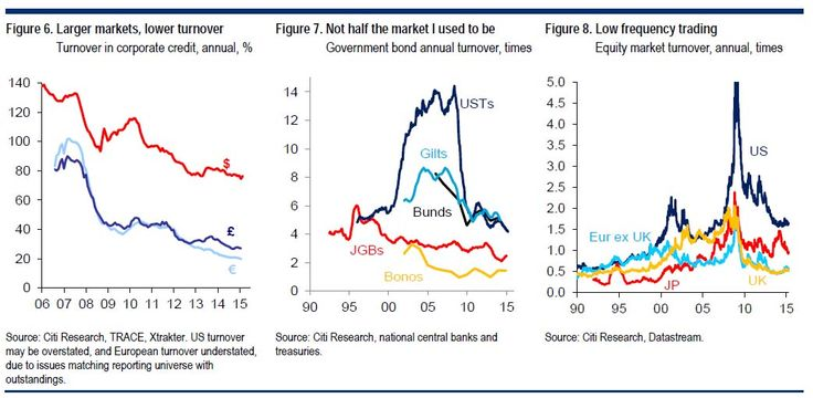 The Real Reason Why There Is No Bond Market Liquidity Left | Zero Hedge