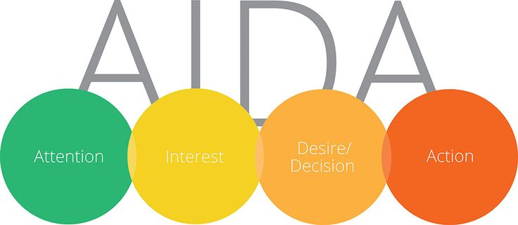 AIDA The Principle of AIDA: So what are we Marketer's to do? by Vera Romano