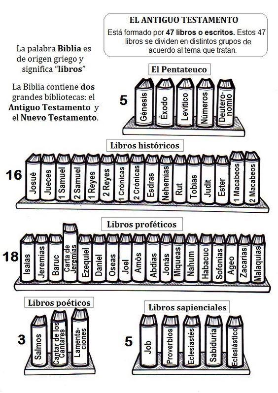 Libros del Antiguo Testamento: