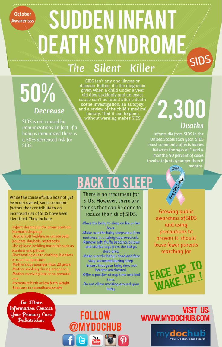Sudden Infant Death Syndrome (SIDS) Awareness Month