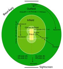 Cricket: One Day International [ODI] - A limited number of fielders are allowed in outfield during powerplays.