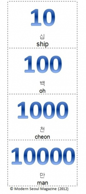 """10 - 100 - 1.000 - 10.000 in Korean although """"백"""" isn't """"oh"""" it is """"baek"""""""
