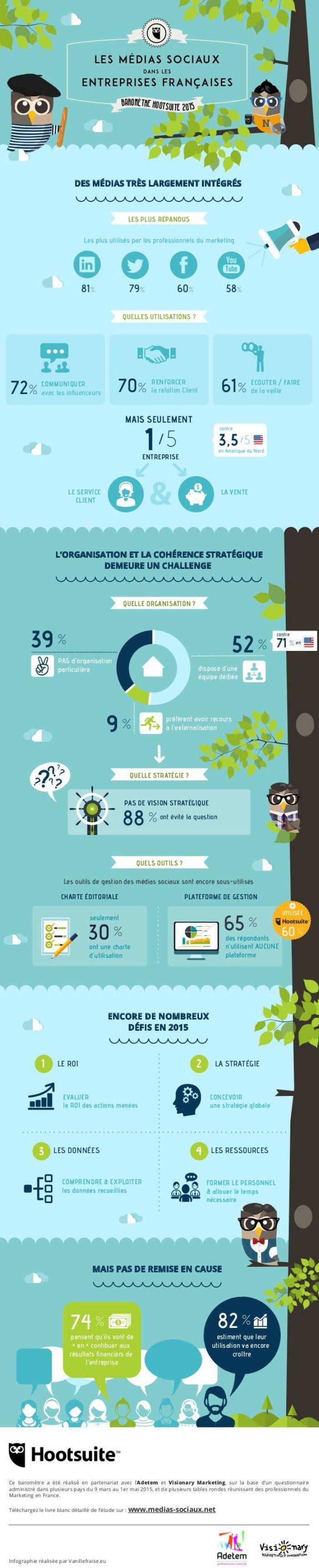 Les #RéseauxSociaux dans les entreprises françaises. #RH #DigitalRH
