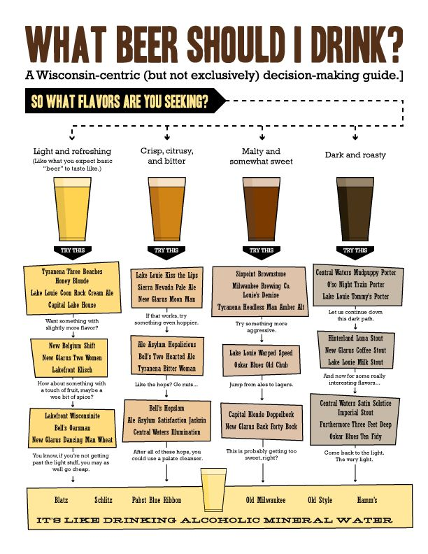 713 best images about beer on pinterest craft beer beer for Guide to craft beer