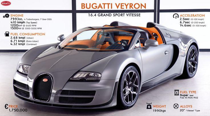 Bugatti Veyron Vitesse - The fastest roadster in the world  #WoW #WorkshoponWheelz #CarServiceInChandigarh #CarMaintenanceInChandigarh  http://workshoponwheelz.blogspot.in/    Workshop on wheelz