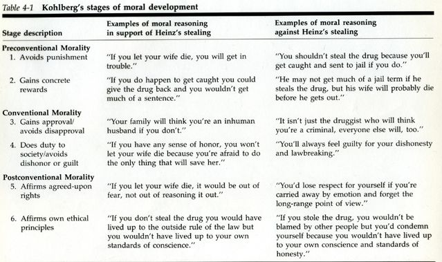 kohlberg u0026 39 s 6 stages of moral development