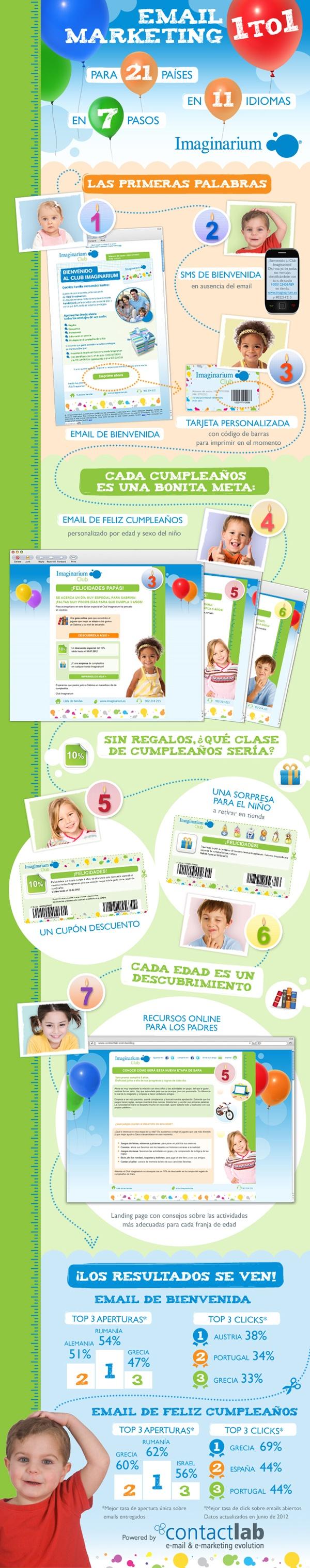 ContactLab para Imaginarium: email marketing 1 to 1
