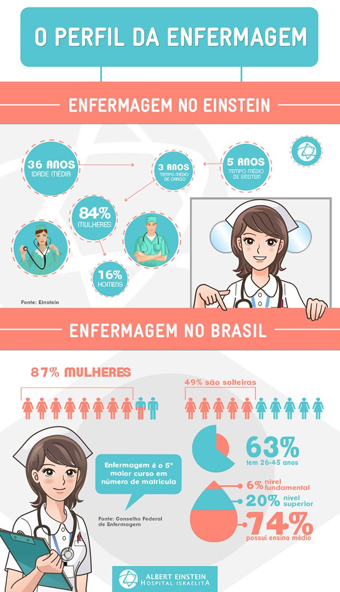 Infográfico - O perfil do enfermeiro : Idade Média - 36 anos, 5 anos - tempo médio de einstein, 3 anos - tempo médio de cargo, sendo 112 mulheres, 18 homens. Fonte: Einstein. Enfermeiros no Brasil - 87% são mulheres, 49% são solteiras, 63% tem entre 26 e 45 anos, 6% nível fundamental, 20% tem nível superior e 74% possui ensino médio. Enfermagem é o 5° maior curso em número de matrícula - fonte: conselho federal de enfermagem