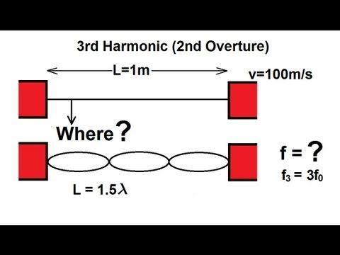 Physics - Mechanics: Mechanical Waves (18 of 21) Standing Waves: Resonance Frequency 3: 3rd Harmonic - YouTube