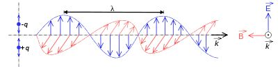 (EMR) transverse oscillating wave, fields in phase:  (E) electric vertical, (B) magnetic horizontal