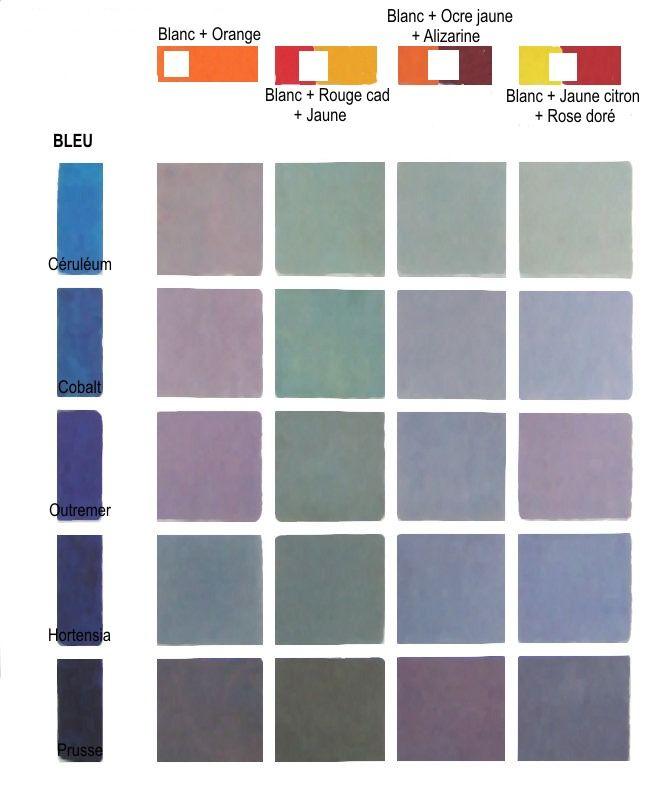 """Pour obtenir des gris il convient de mélanger les couleurs dans de bonnes proportions. Le rouge ayant un grand pouvoir de coloration doit être utilisé avec parcimonie, alors que le bleu doit être plus important. Dans le mélange des couleurs secondaires (sur le haut du tableau) il est important d'ajouter du blanc pour """"casser"""" ce pouvoir colorant."""