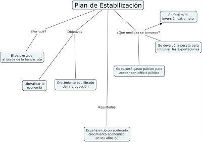 Esquema Plan de Estabilización.
