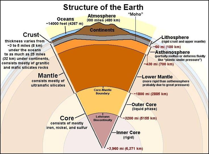 The Structure of the Earth |   While much has been discovered about the character and natural resources of our planet since the time of Christopher Columbus's first voyage, little was know about the internal character of the Earth until the Cold War era following World War II. Although studies of the internal structure of the earth were first reported in the late 19th century using seismic wave data from great earthquakes, it was the data from testing, spying, and verification of undergr