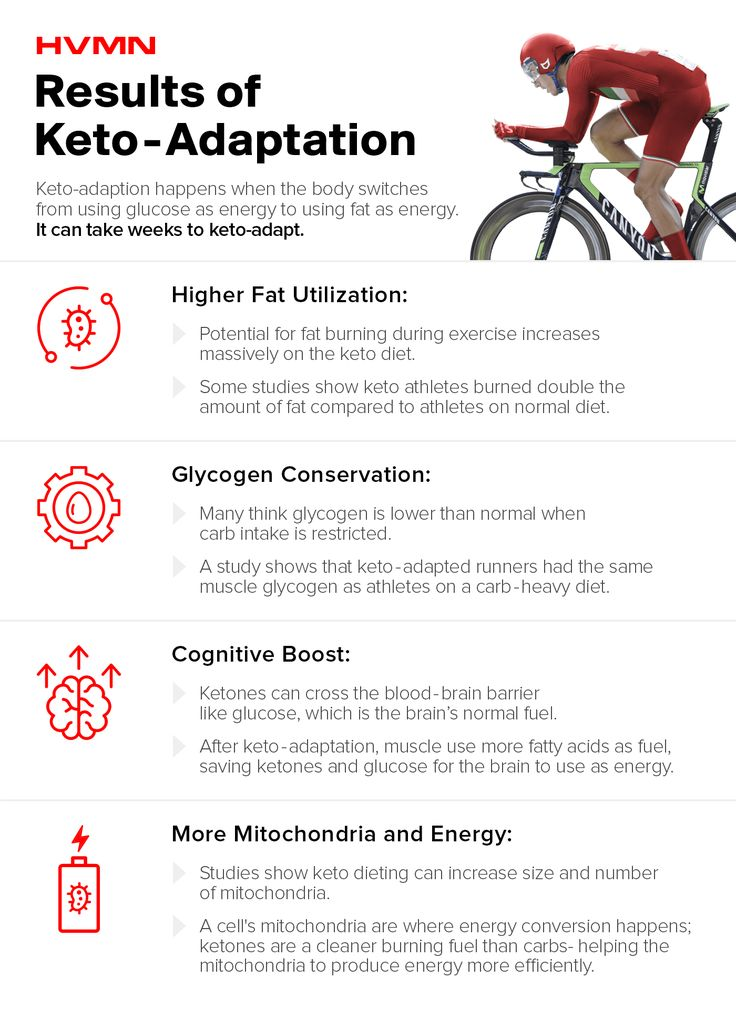 How Long Does it Take to Get Into Ketosis and KetoAdapt