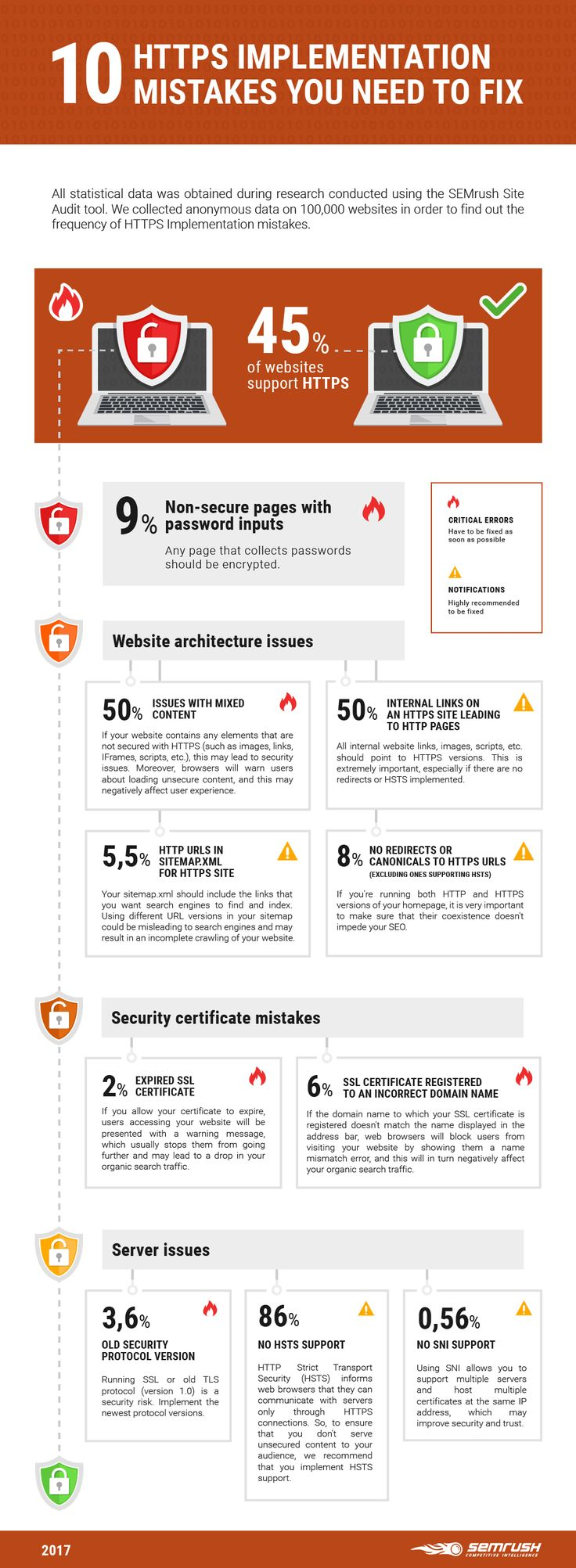 Ask Mike  Website Security Case Study   Web Design and Search     Valency Networks