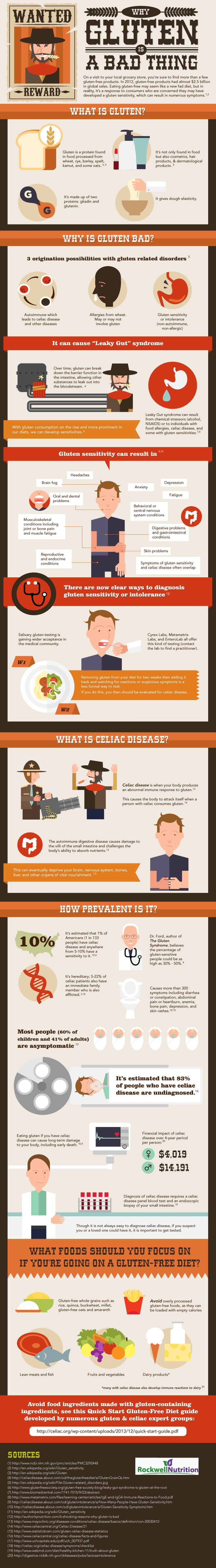 why gluten is a bad thing infographic.  i need to add: for some people.  (not all suffer when eating gluten! lucky bastards.)
