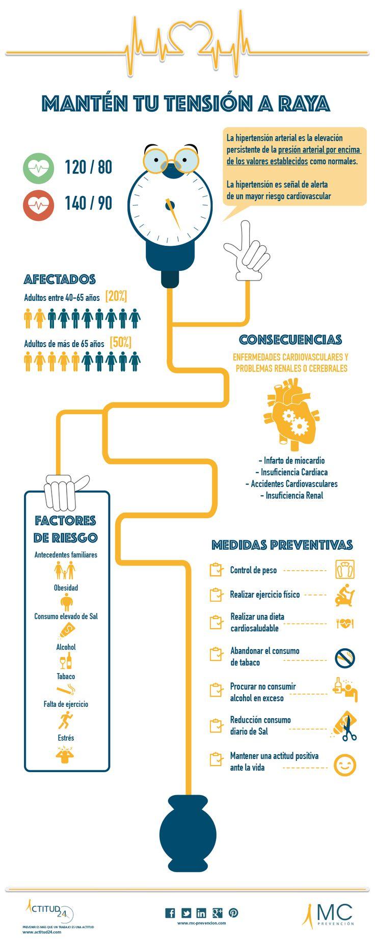 #Infografia sobre los riesgos de la #Hipertensión y algunos #consejos para prevenirla