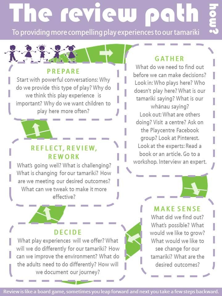 amazing blog with lots of great ideas Reggio Inspired Ideas - self review template