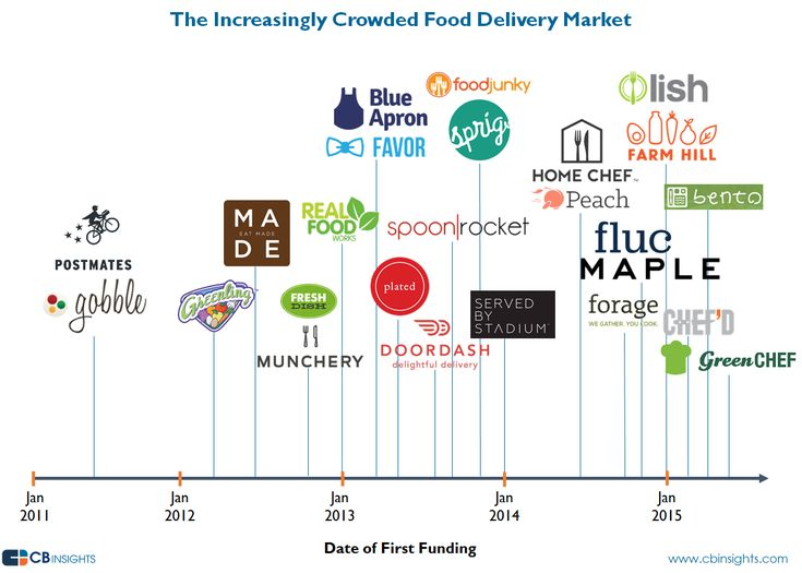 increasingly crowded food delivery clean