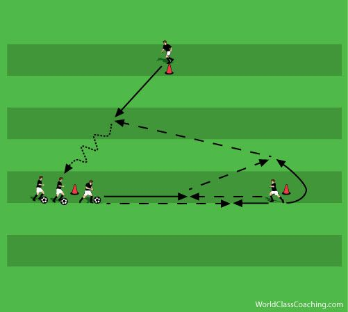 Training Session For Creative Combination Play Progression
