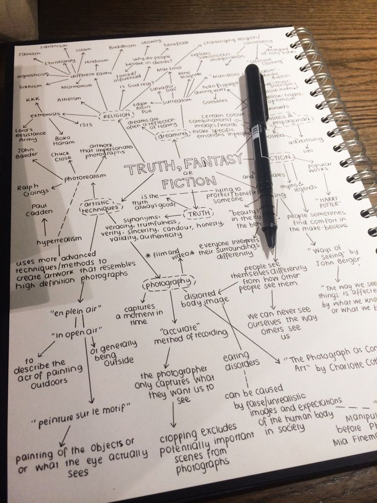 nehrdist: right so I went to London today (u can read about my day and what I got here) n this is a mindmap I made for the second ½ of the A2 Art A Level course whooooooooop