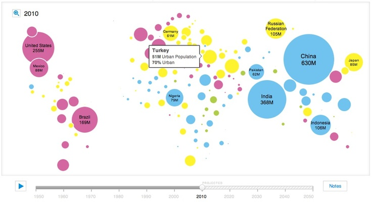 Unicef Urban Population Map- Great for a lesson on Globalization