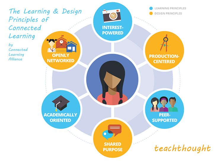 Dated Thinking: 3 Crucial Ideas That Schools Continue To Struggle With by Terry Heick As education seeks to change, there are a few ideas that continue to challenge its progress....