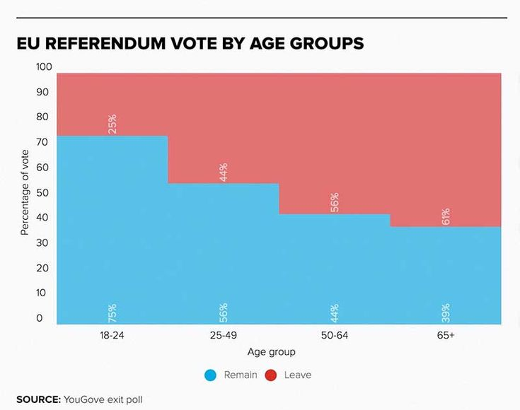Dark days for the youth of today in the 2016 UK EU referendum   Tuppence Magazine