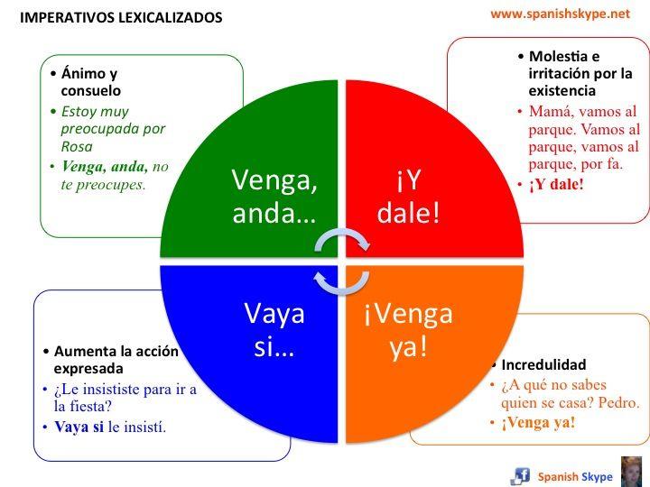 El significado imperativonotiene relación con el significado del verbo: Anda (admiración, sorpresa, ánimo, alegría, etc.) / Andar (ir de un lugar a otro)